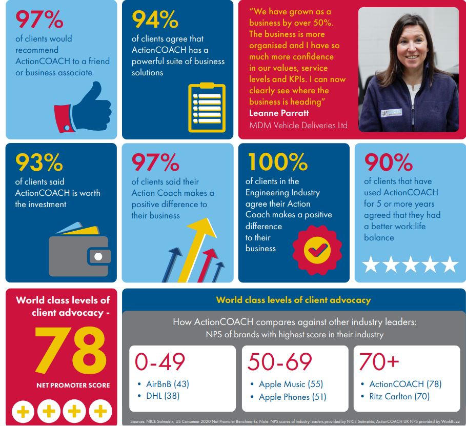 infographics client results